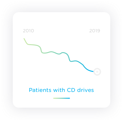 Statistic graph of patients with CD drives