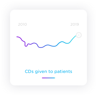 Statistic graph of CDs given to patients